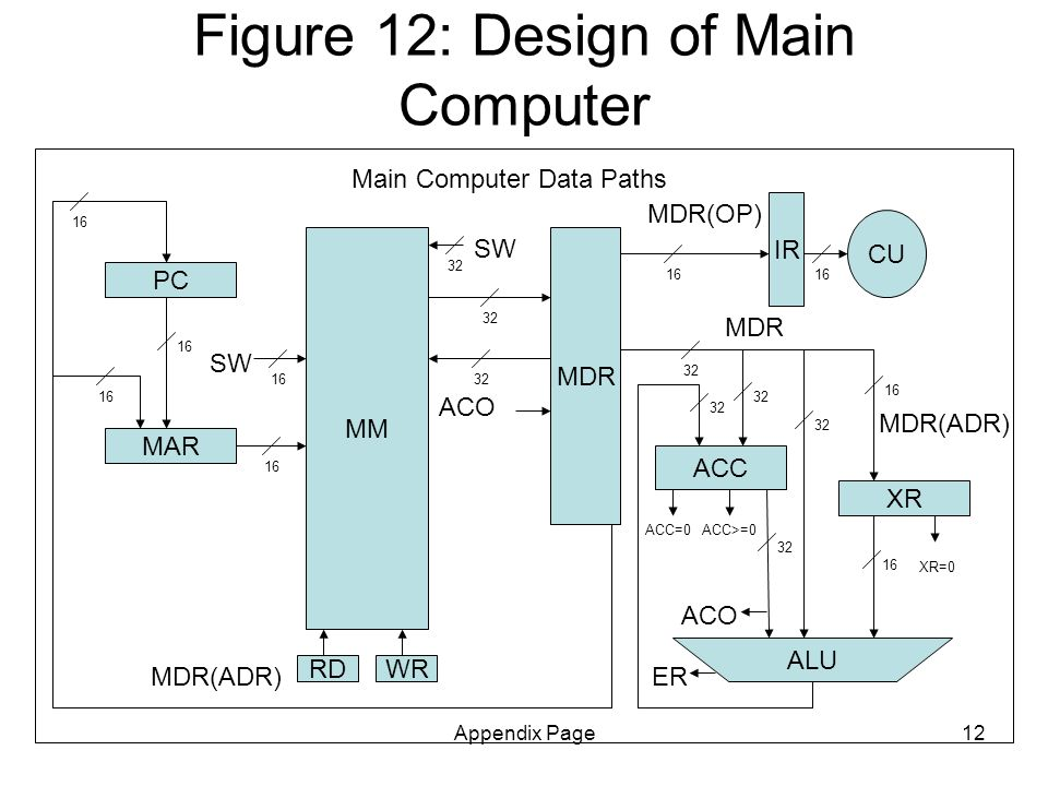 Appendix Page12 Figure 12: Design of Main Computer MM PC MDR MAR RDWR ACC CU Main Computer Data Paths ALU MDR(OP) MDR(ADR) ACO IR XR MDR 16 32 16 32 16 SW 32 XR=0 ACC=0ACC>=0 ER 16