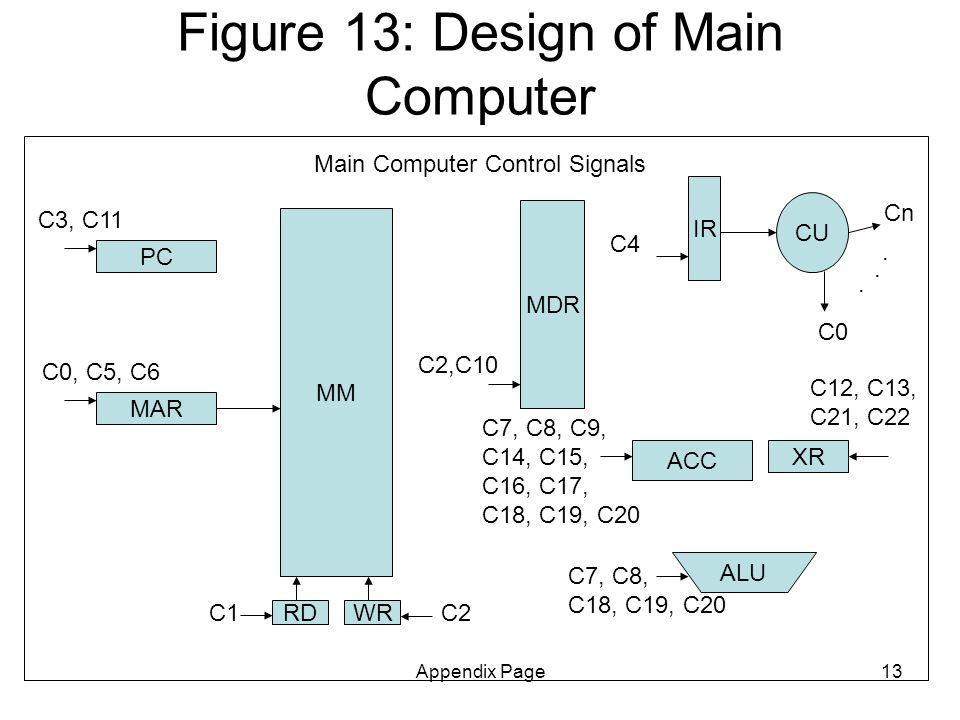 Appendix Page13 Figure 13: Design of Main Computer MM PC MDR MAR RDWR IR ACC CU Main Computer Control Signals ALU C0 Cn... C0, C5, C6 C3, C11 C1C2 C2,