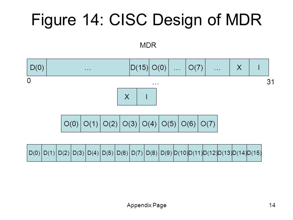 Appendix Page14 Figure 14: CISC Design of MDR … MDR ID(15)X O(1)O(2)O(3)O(4)O(5)O(6)O(7)O(0) D(4)D(0)D(1)D(2)D(3)D(5)D(7)D(8)D(14)D(9)D(10)D(11)D(12)D(13)D(15)D(6) XI 0 31… O(0)O(7)D(0)……