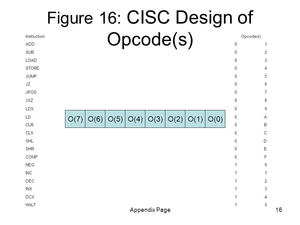 Appendix Page16 O(6)O(5)O(4)O(3)O(2)O(1)O(0)O(7) Figure 16: CISC Design of Opcode(s) Instruction Opcode(s) ADD01 SUB02 LOAD03 STORE04 JUMP05 JZ06 JPOS07 JXZ08 LDX09 LD0A CLR0B CLX0C SHL0D SHR0E COMP0F NEG10 INC11 DEC12 INX13 DCX14 HALT15