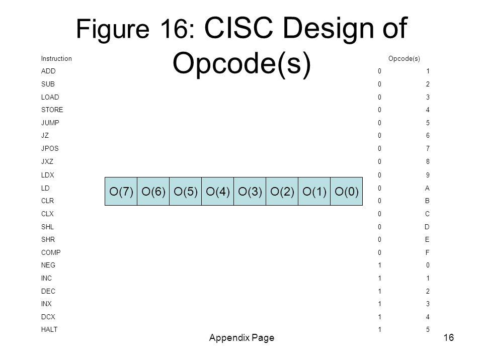 Appendix Page16 O(6)O(5)O(4)O(3)O(2)O(1)O(0)O(7) Figure 16: CISC Design of Opcode(s) Instruction Opcode(s) ADD01 SUB02 LOAD03 STORE04 JUMP05 JZ06 JPOS