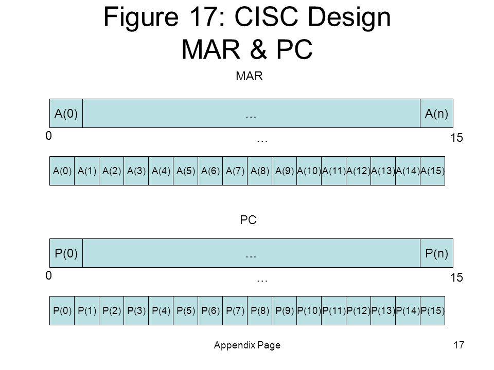 Appendix Page17 Figure 17: CISC Design MAR & PC MAR A(n) A(4)A(0)A(1)A(2)A(3)A(5)A(7)A(8)A(14)A(9)A(10)A(11)A(12)A(13)A(15)A(6) 0 15… A(0)… P(n) P(4)P(0)P(1)P(2)P(3)P(5)P(7)P(8)P(14)P(9)P(10)P(11)P(12)P(13)P(15)P(6) 0 15… P(0)… PC
