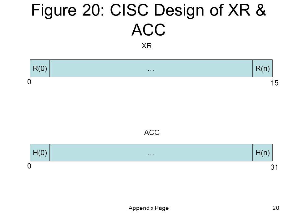 Appendix Page20 Figure 20: CISC Design of XR & ACC XR R(n) 0 15 R(0)… H(n) 0 31 H(0)… ACC
