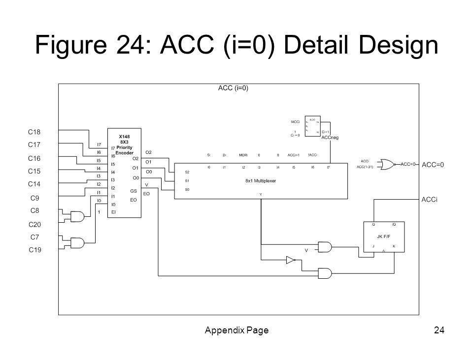 Appendix Page24 Figure 24: ACC (i=0) Detail Design