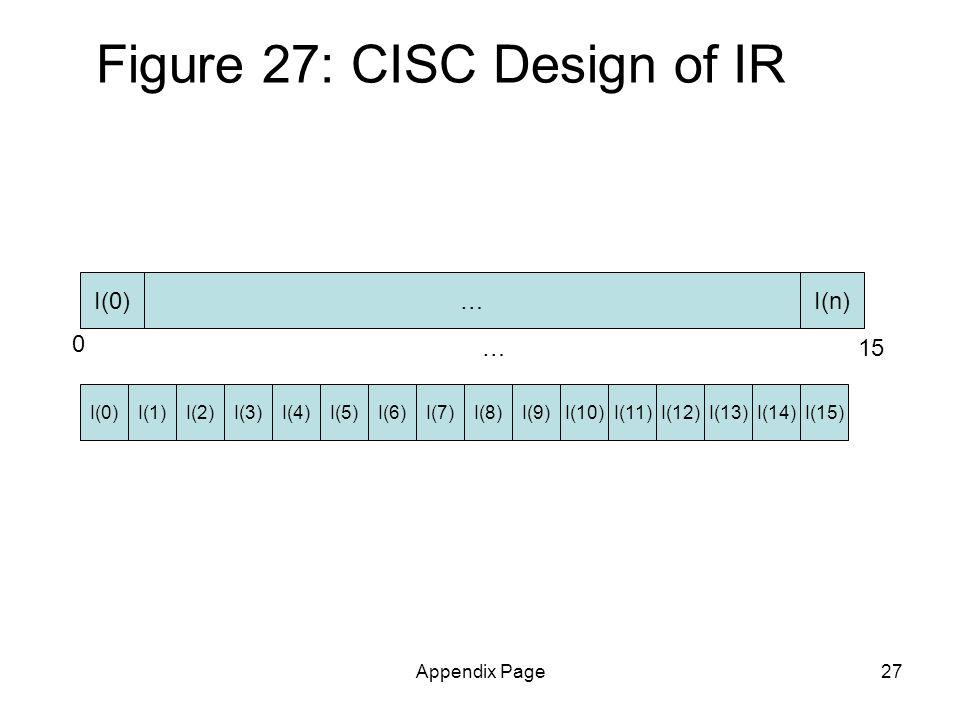 Appendix Page27 Figure 27: CISC Design of IR IR I(n) I(4)I(0)I(1)I(2)I(3)I(5)I(7)I(8)I(14)I(9)I(10)I(11)I(12)I(13)I(15)I(6) 0 15… I(0)…