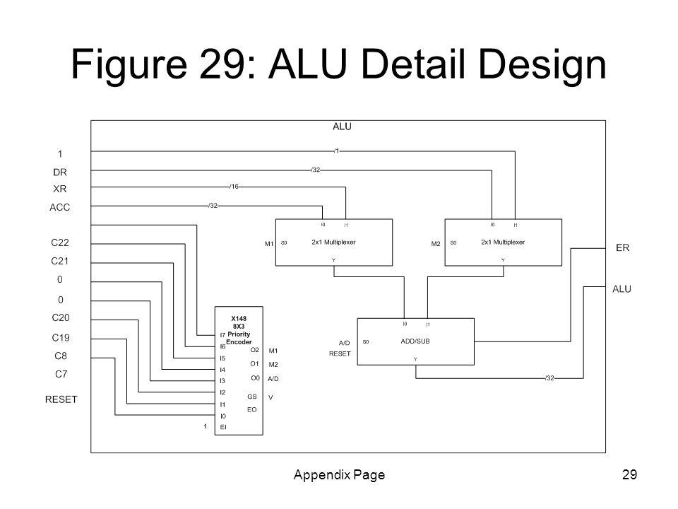 Appendix Page29 Figure 29: ALU Detail Design