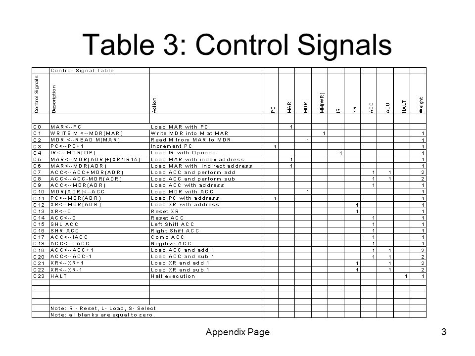 Appendix Page3 Table 3: Control Signals