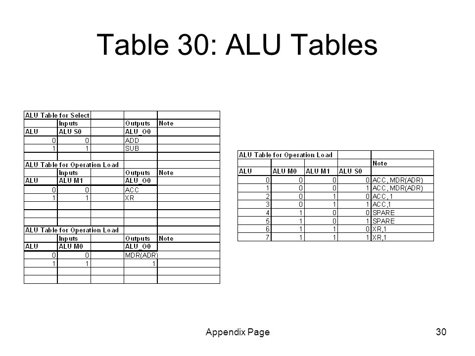 Appendix Page30 Table 30: ALU Tables