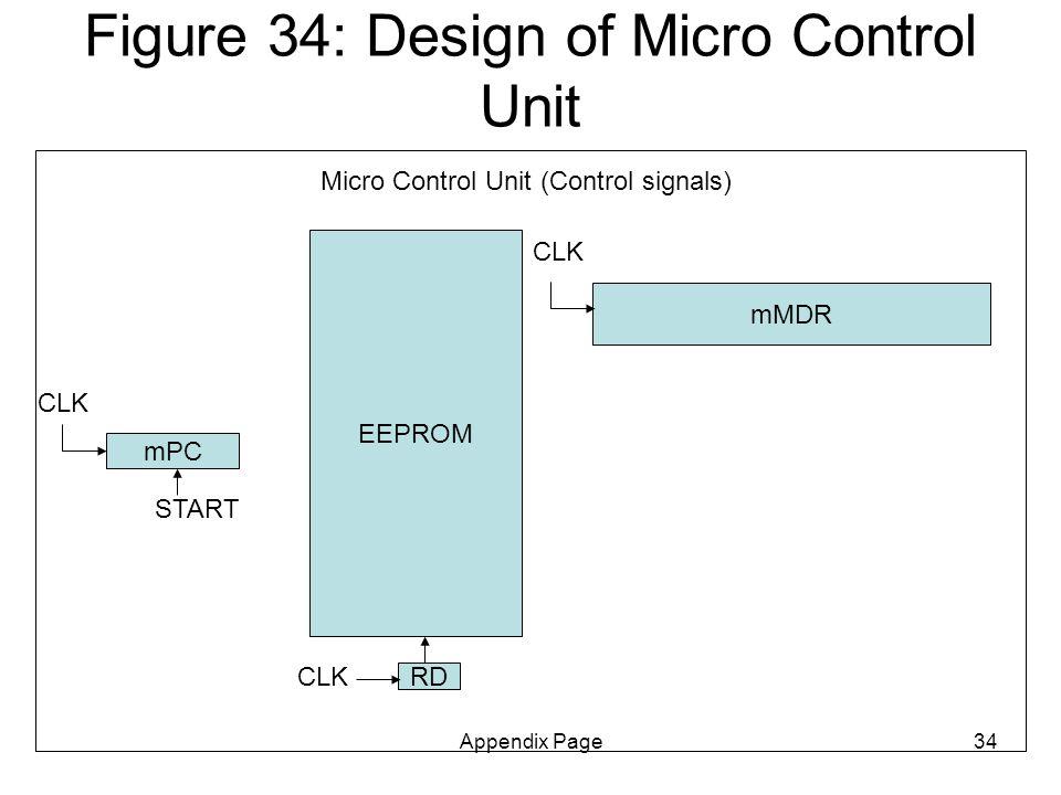 Appendix Page34 Figure 34: Design of Micro Control Unit EEPROM mPC mMDR RD Micro Control Unit (Control signals) CLK START