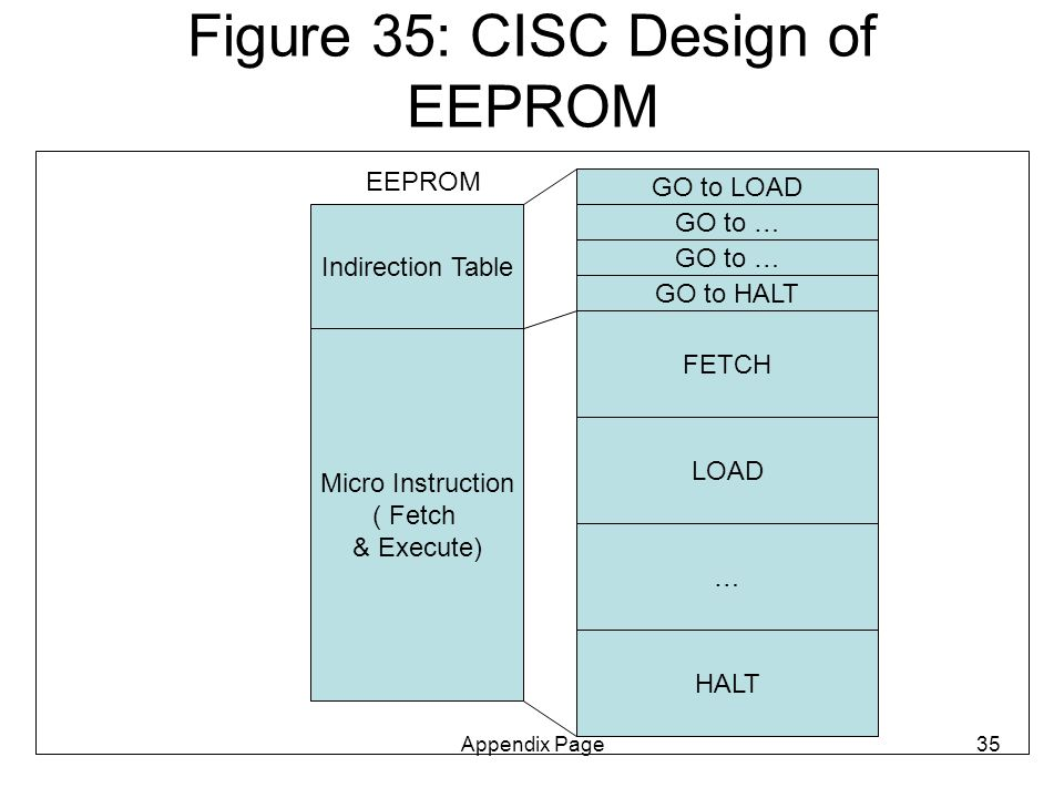Appendix Page35 Figure 35: CISC Design of EEPROM Micro Instruction ( Fetch & Execute) EEPROM FETCH LOAD … HALT Indirection Table GO to HALT GO to LOAD GO to …