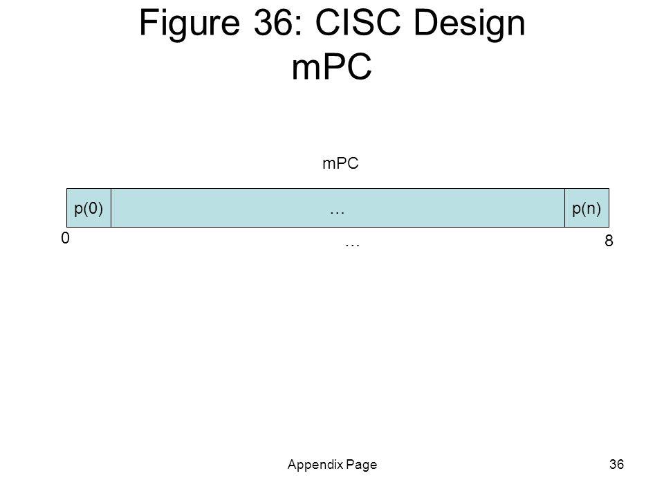 Appendix Page36 Figure 36: CISC Design mPC p(n) 0 8… p(0)… mPC
