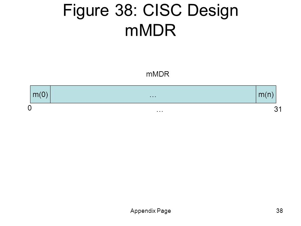Appendix Page38 Figure 38: CISC Design mMDR m(n) 0 31… m(0)… mMDR