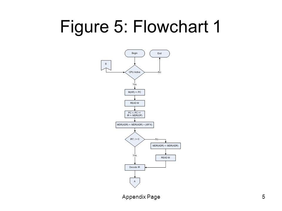 Appendix Page5 Figure 5: Flowchart 1