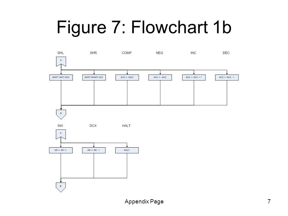 Appendix Page7 Figure 7: Flowchart 1b