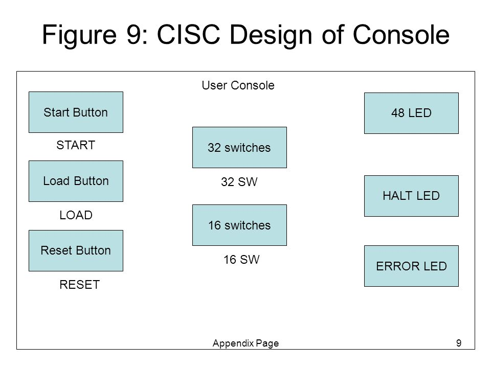 Appendix Page9 Figure 9: CISC Design of Console User Console 32 switches Load Button 48 LED ERROR LED 32 SW LOAD Start Button START 16 switches 16 SW HALT LED Reset Button RESET