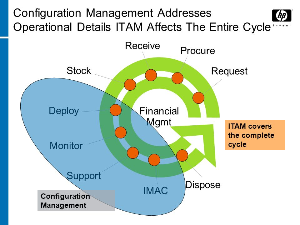 Configuration Management Addresses Operational Details ITAM Affects The Entire Cycle Request Receive Procure Deploy Dispose Stock Monitor IMAC Support