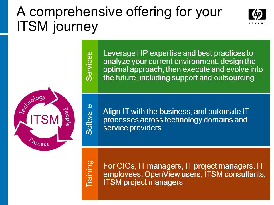 A comprehensive offering for your ITSM journey Services Leverage HP expertise and best practices to analyze your current environment, design the optim