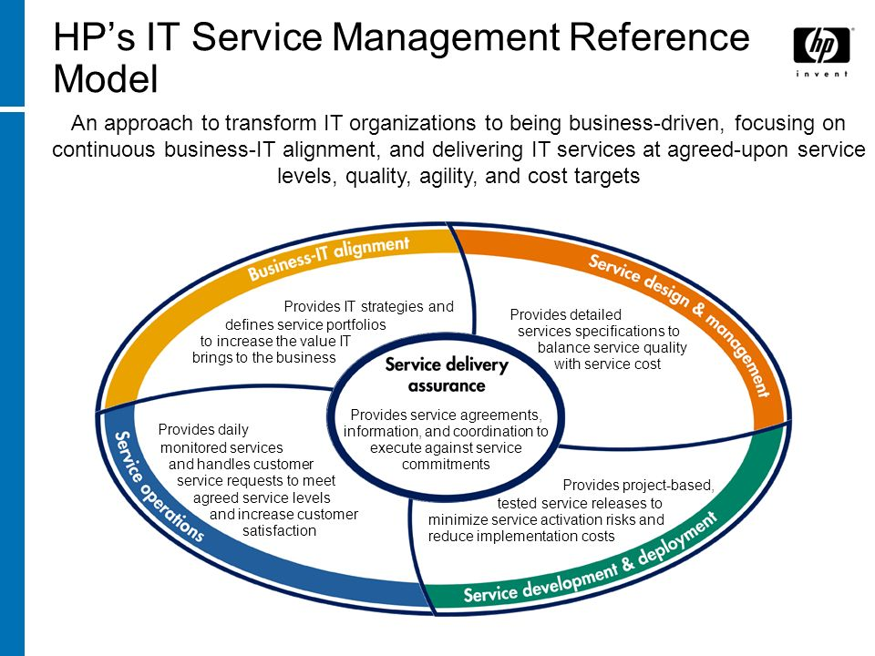 HPs IT Service Management Reference Model Provides IT strategies and defines service portfolios to increase the value IT brings to the business Provid
