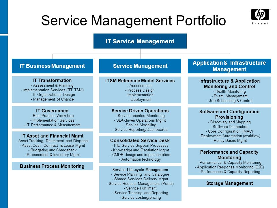 Service Management Portfolio IT Business ManagementService Management Application & Infrastructure Management IT Service Management Infrastructure & A