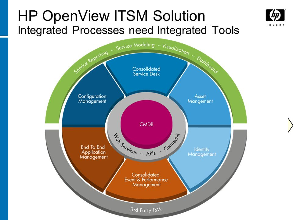 ITSM HP OpenView ITSM Solution Integrated Processes need Integrated Tools Asset Management Consolidated Service Desk Configuration Management Identity