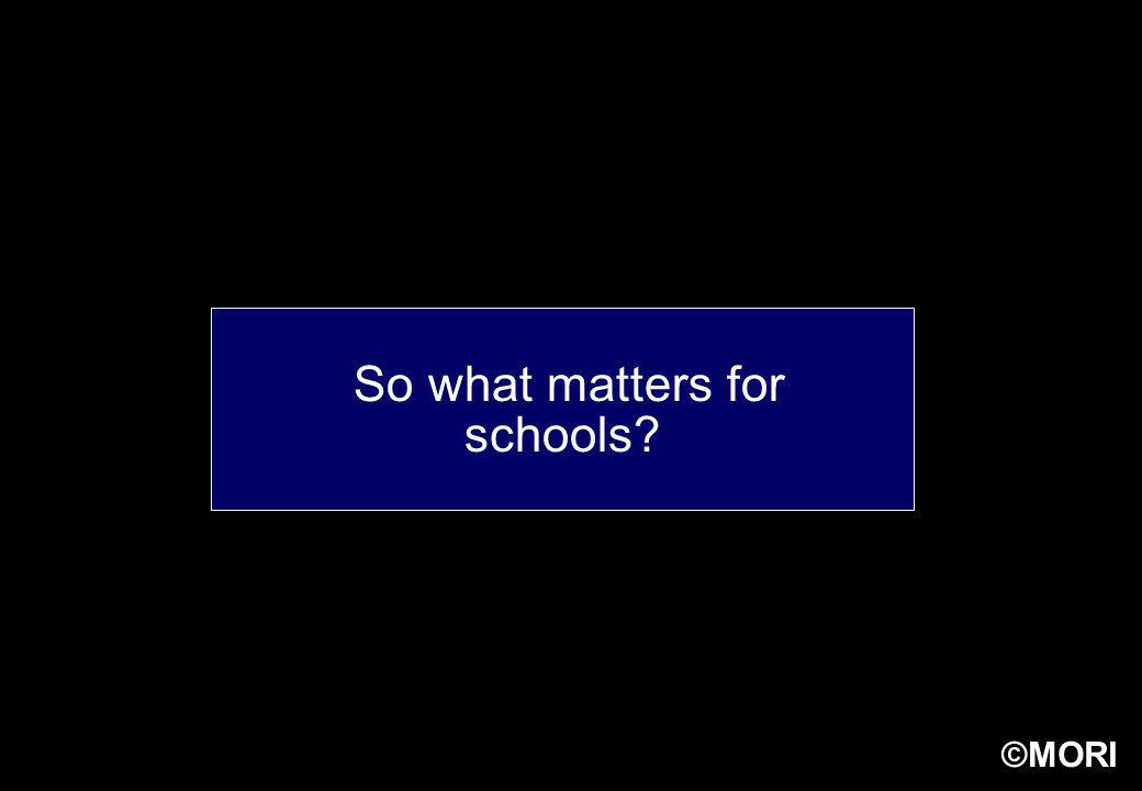 ©MORI So what matters for schools?
