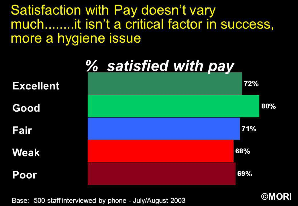 ©MORI Satisfaction with Pay doesnt vary much........it isnt a critical factor in success, more a hygiene issue Base:500 staff interviewed by phone - J