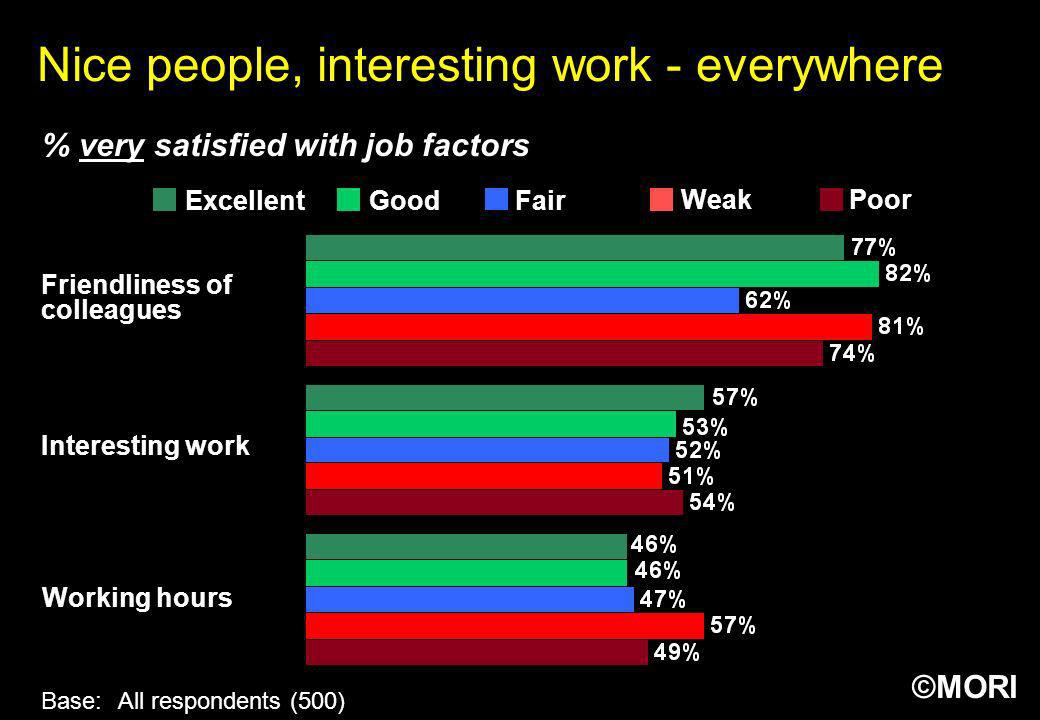 ©MORI Nice people, interesting work - everywhere Friendliness of colleagues Interesting work Working hours Base:All respondents (500) % very satisfied