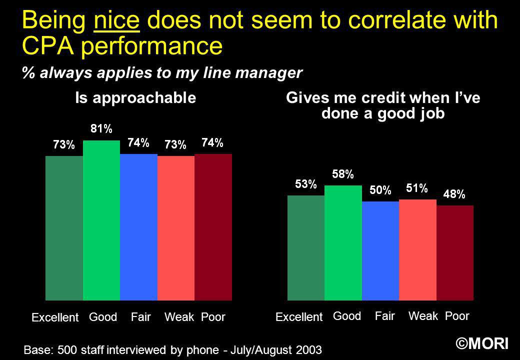 ©MORI Being nice does not seem to correlate with CPA performance Base: 500 staff interviewed by phone - July/August 2003 Is approachableGives me credi