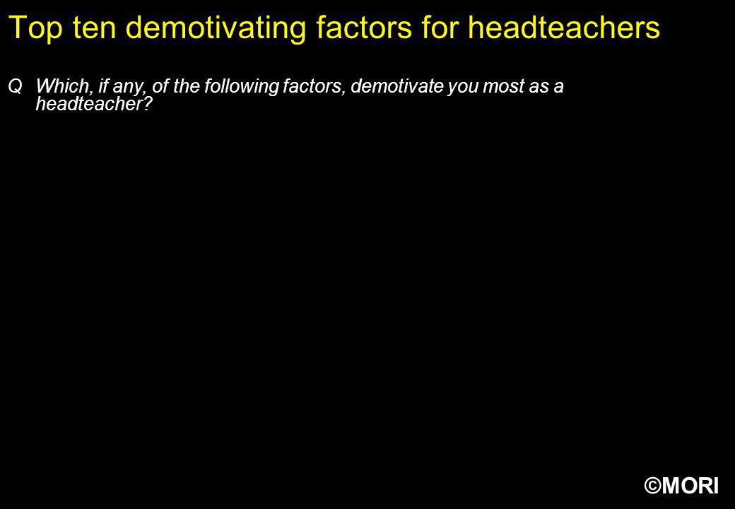 ©MORI Top ten demotivating factors for headteachers QWhich, if any, of the following factors, demotivate you most as a headteacher?