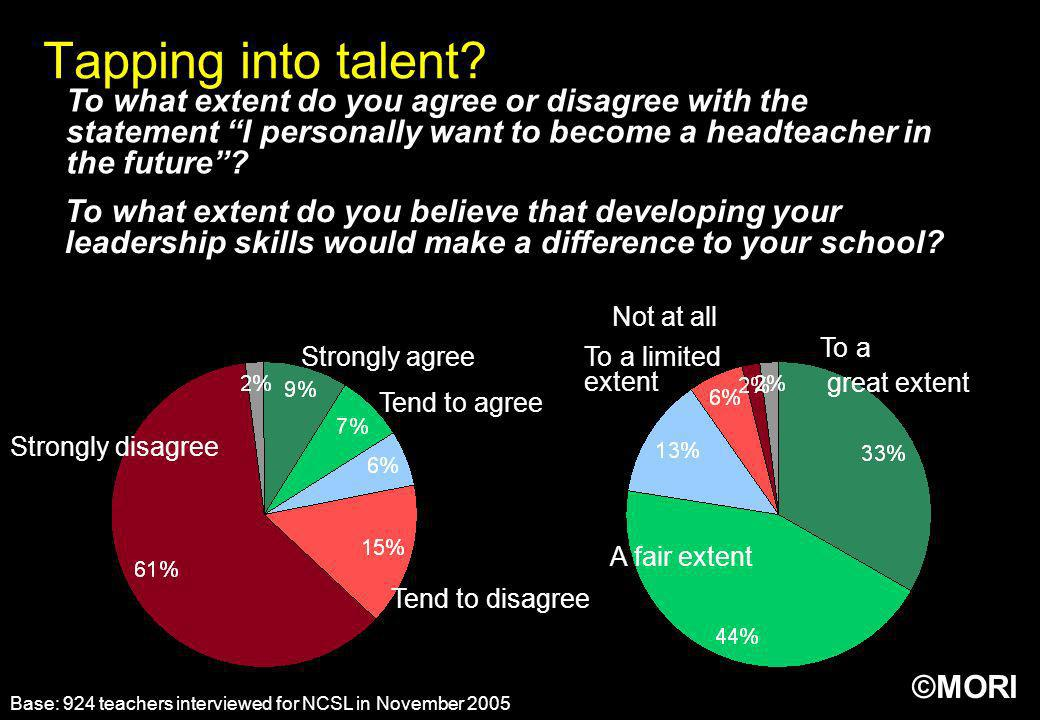 Tapping into talent? To what extent do you agree or disagree with the statement I personally want to become a headteacher in the future? Base: 924 tea