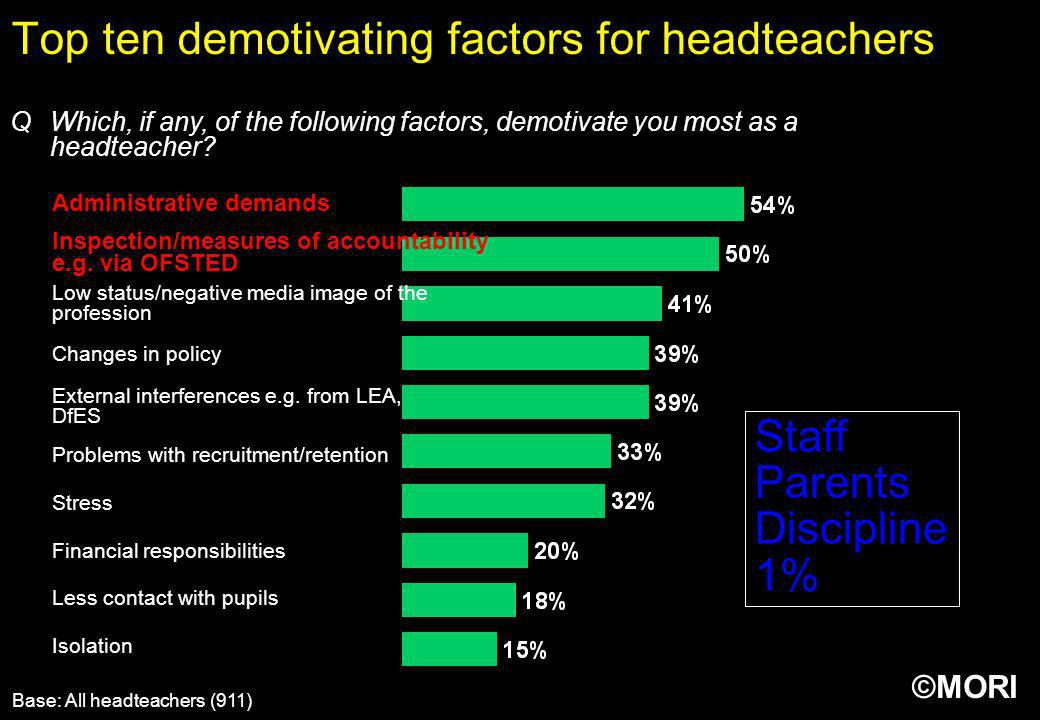 ©MORI Top ten demotivating factors for headteachers Base: All headteachers (911) QWhich, if any, of the following factors, demotivate you most as a he