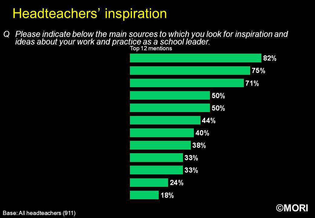©MORI Headteachers inspiration Base: All headteachers (911) QPlease indicate below the main sources to which you look for inspiration and ideas about