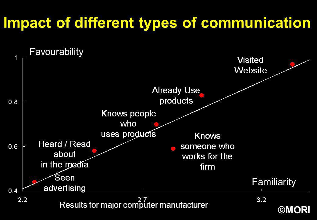 ©MORI Favourability Familiarity Results for major computer manufacturer Impact of different types of communication