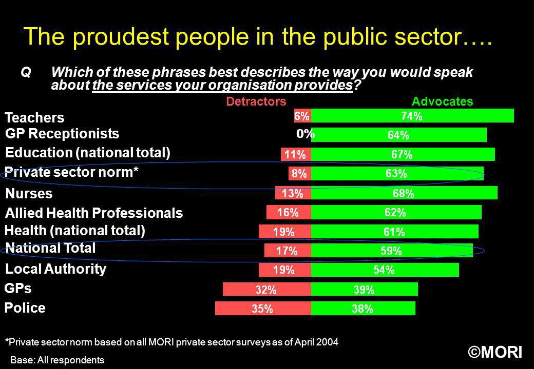 ©MORI The proudest people in the public sector…. AdvocatesDetractors QWhich of these phrases best describes the way you would speak about the services
