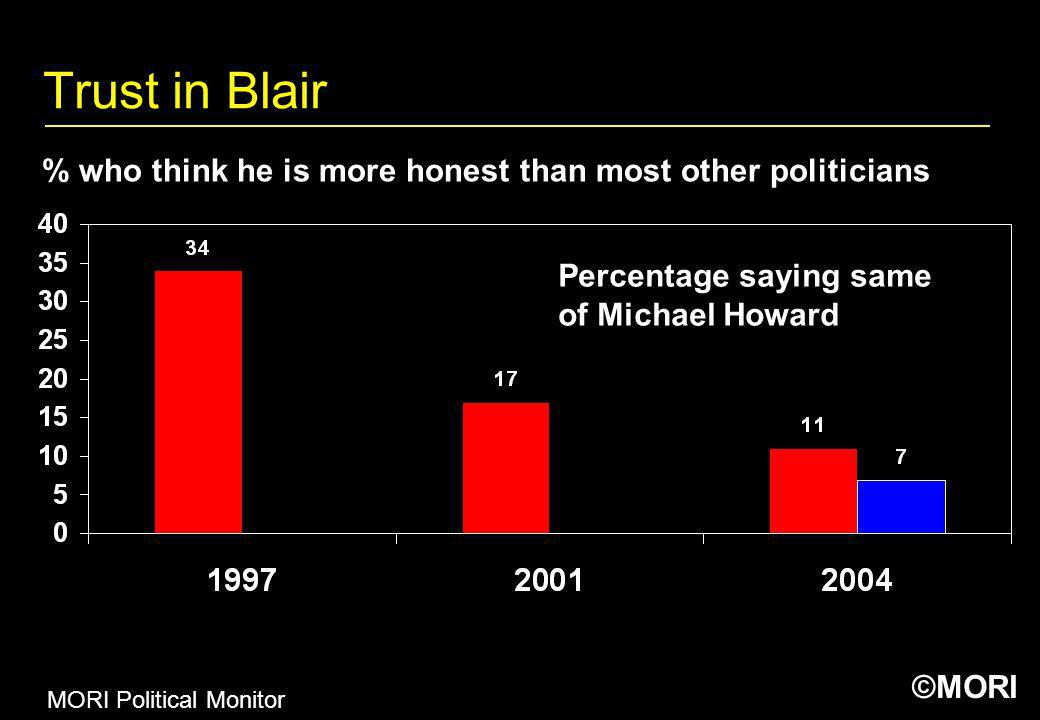 ©MORI Trust in Blair MORI Political Monitor % who think he is more honest than most other politicians Percentage saying same of Michael Howard