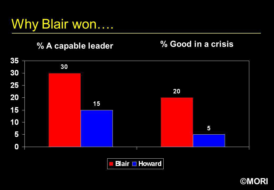 ©MORI Why Blair won…. % A capable leader % Good in a crisis