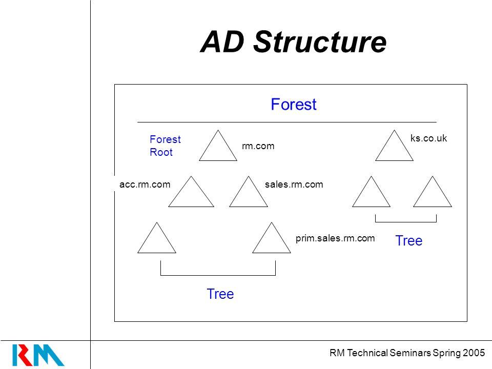 RM Technical Seminars Spring 2005 AD Structure Forest Root rm.com sales.rm.com prim.sales.rm.com acc.rm.com Tree Forest ks.co.uk