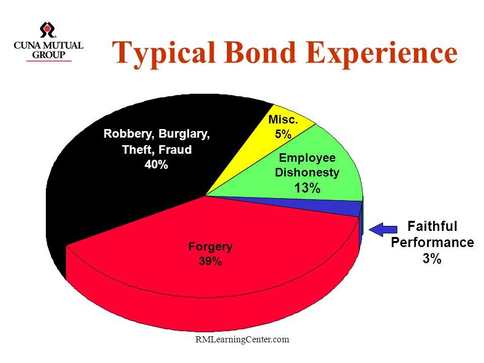 RMLearningCenter.com Typical Bond Experience Forgery 12% Employee Dishonesty 45% Robbery, Burglary, Theft, Fraud 20% Faith. Perf. 21% Miscellaneous 2%