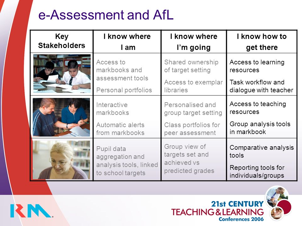 e-Assessment and AfL Key Stakeholders I know where I am I know where Im going I know how to get there Access to markbooks and assessment tools Personal portfolios Interactive markbooks Automatic alerts from markbooks Pupil data aggregation and analysis tools, linked to school targets Shared ownership of target setting Access to exemplar libraries Personalised and group target setting Class portfolios for peer assessment Group view of targets set and achieved vs predicted grades Access to learning resources Task workflow and dialogue with teacher Access to teaching resources Group analysis tools in markbook Comparative analysis tools Reporting tools for individuals/groups