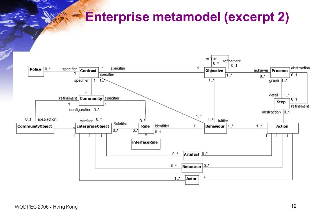 WODPEC Hong Kong 12 Enterprise metamodel (excerpt 2)