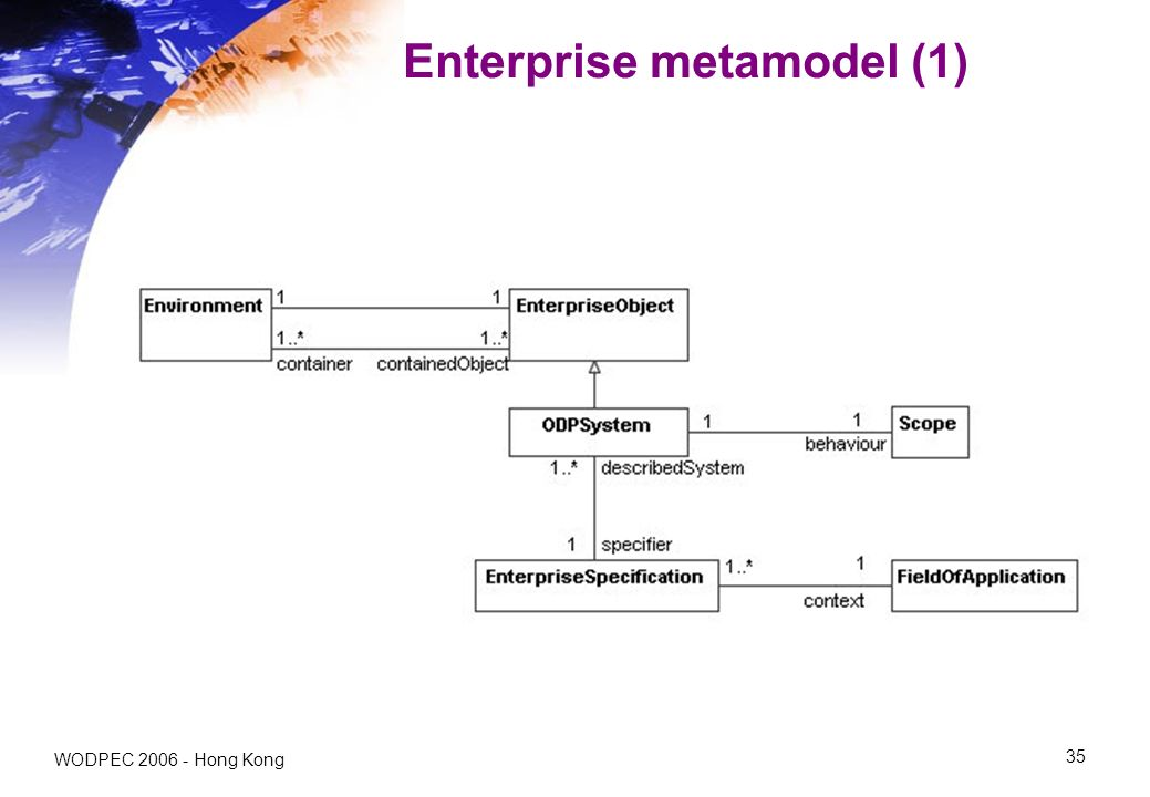 WODPEC Hong Kong 35 Enterprise metamodel (1)