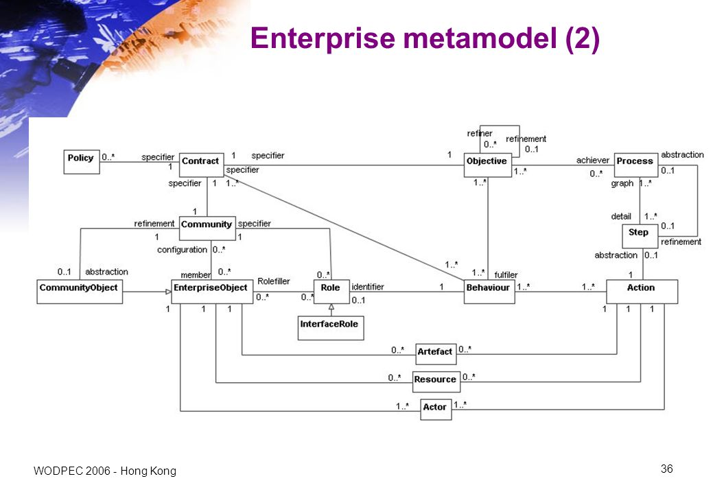 WODPEC Hong Kong 36 Enterprise metamodel (2)