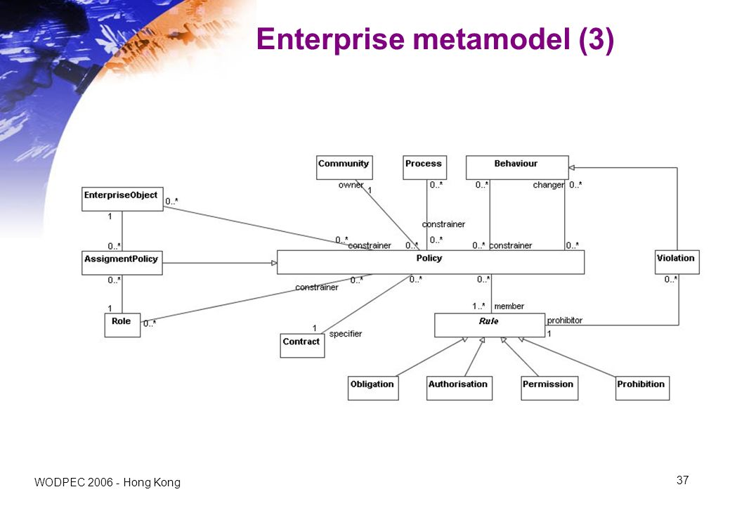 WODPEC Hong Kong 37 Enterprise metamodel (3)