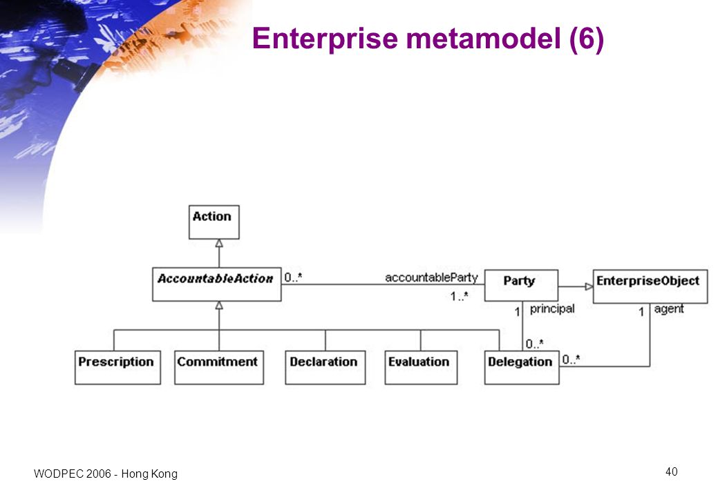 WODPEC 2006 - Hong Kong 40 Enterprise metamodel (6)