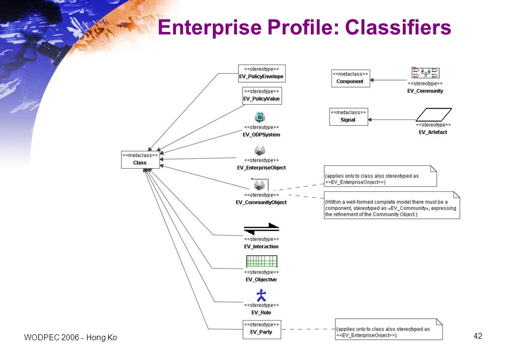 WODPEC Hong Kong 42 Enterprise Profile: Classifiers