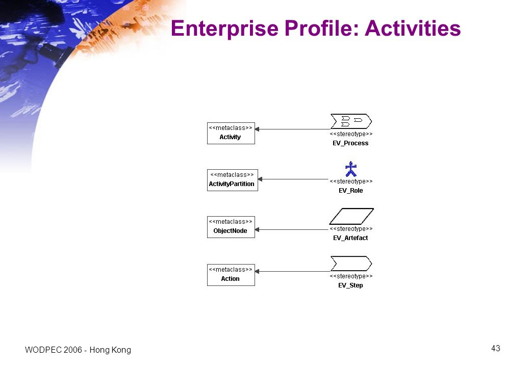 WODPEC Hong Kong 43 Enterprise Profile: Activities
