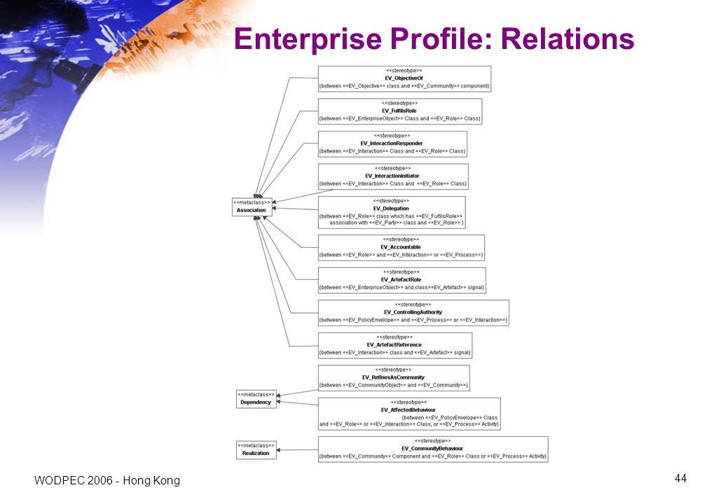 WODPEC Hong Kong 44 Enterprise Profile: Relations