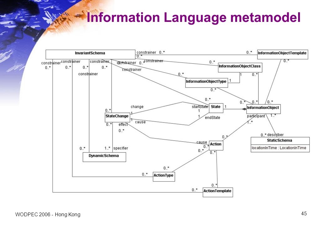 WODPEC Hong Kong 45 Information Language metamodel