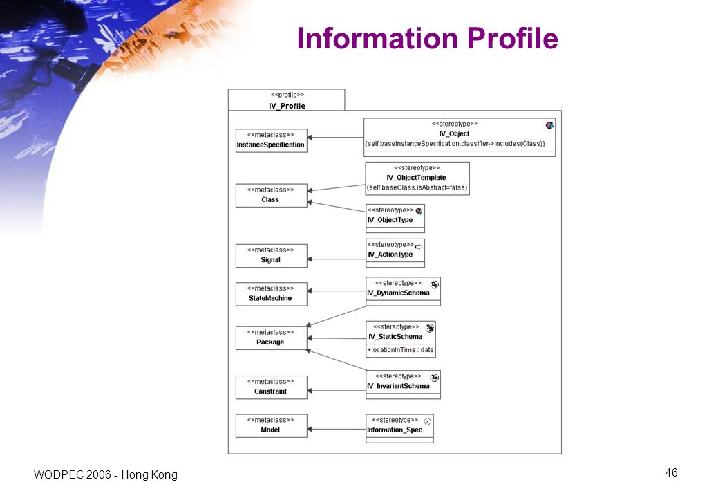 WODPEC Hong Kong 46 Information Profile