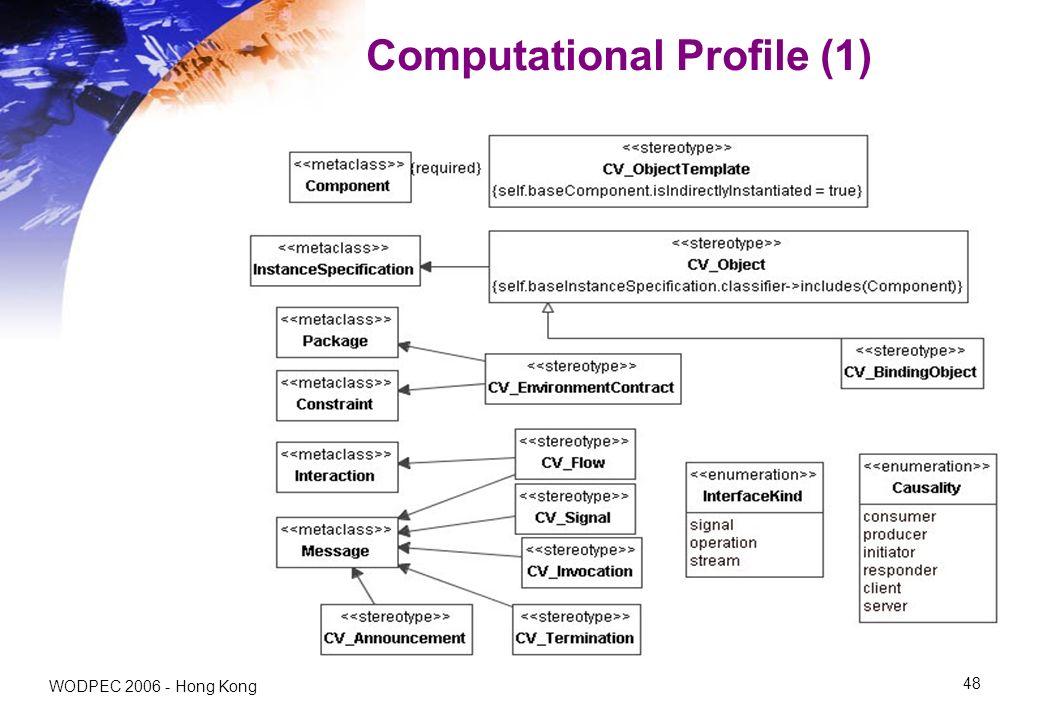 WODPEC Hong Kong 48 Computational Profile (1)
